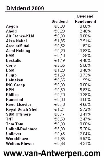 AEX dividend 2009