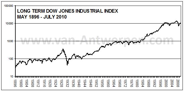 Long Term DJIA